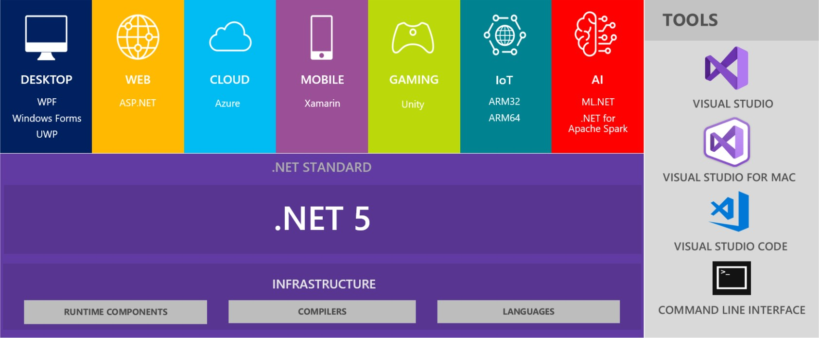 [.NET大牛之路002] 什么是 .NET