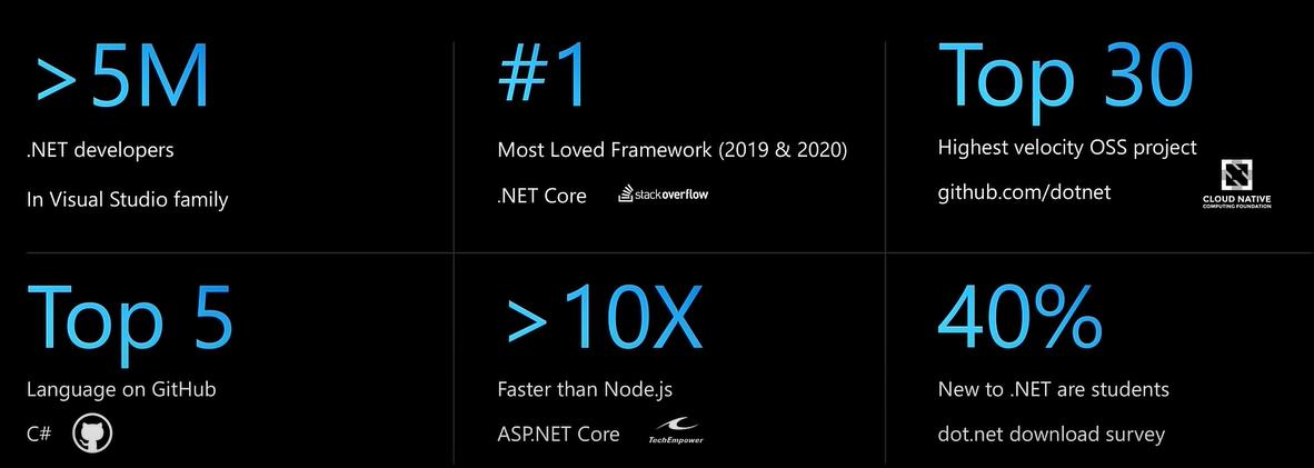 [.NET大牛之路 004] .NET 的现状和未来