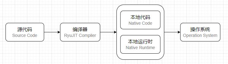 [.NET大牛之路 005] .NET 的执行模型