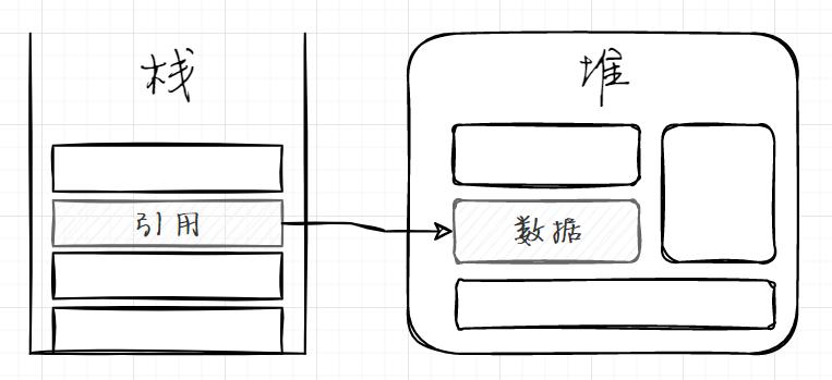[.NET大牛之路 018] C# 基础:值类型和引用类型的存储结构